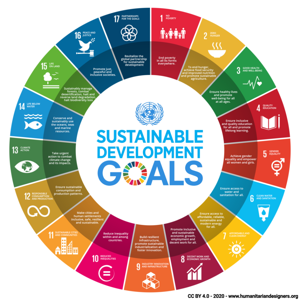 17 sustainable development goals SDG UN