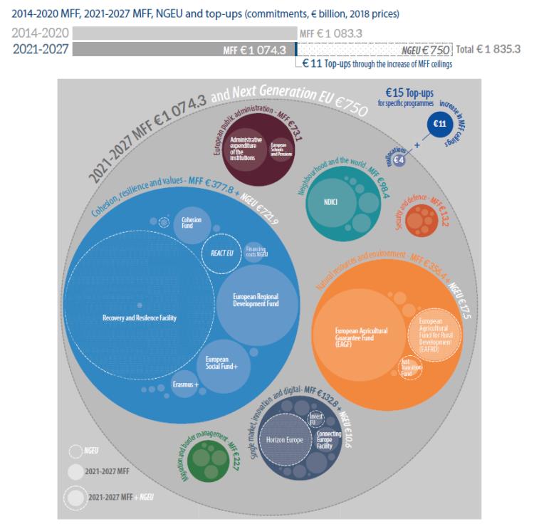 2014 2020 mff 2021 2027 mff ngeu and top ups