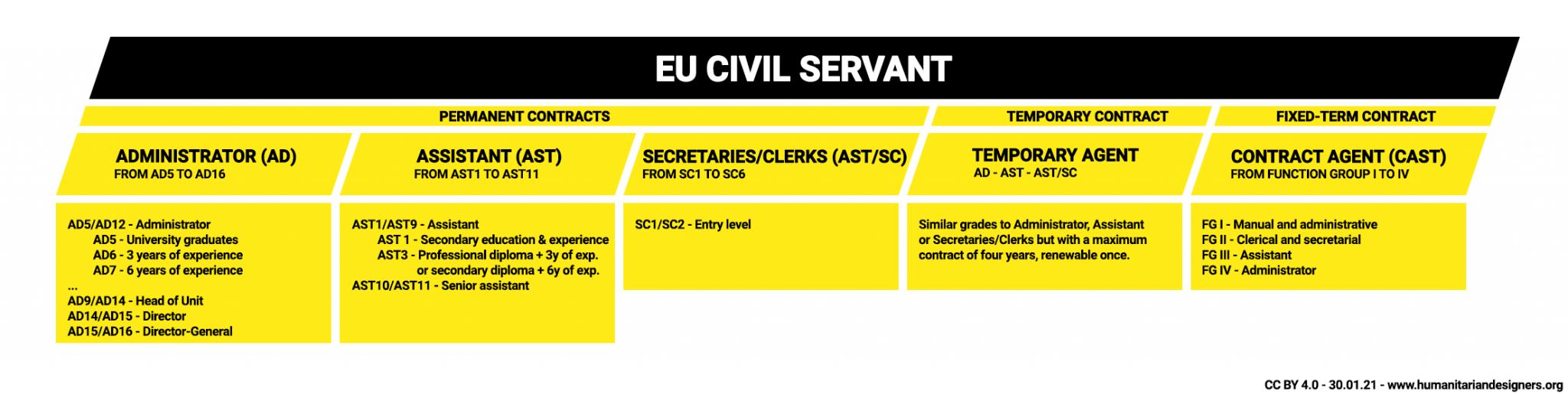 EU Civil servant European Union EPSO
