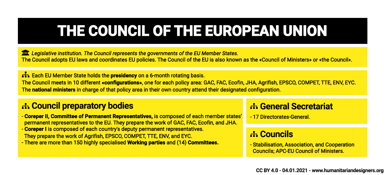 EU Institution The Council of the European Union