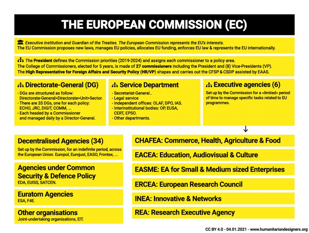 EU Institution The European Commission EC 2