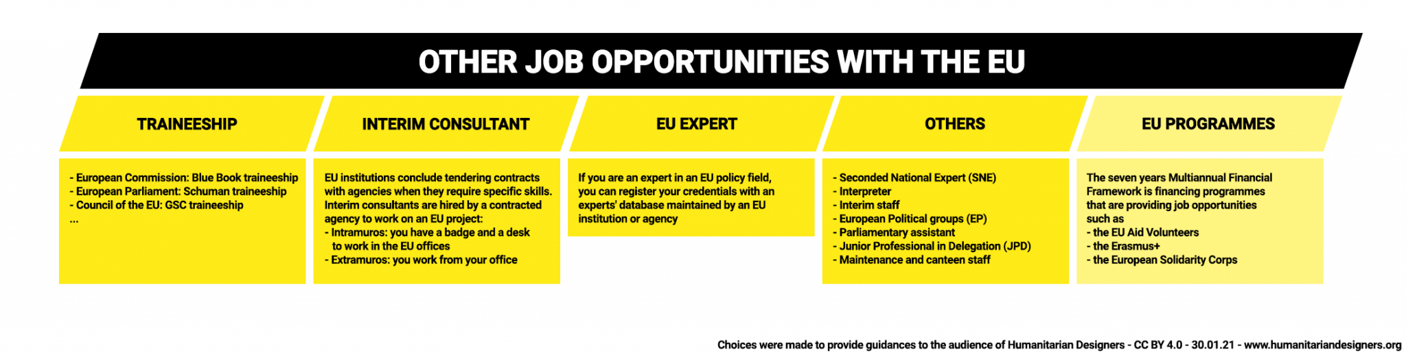 EU Other job opportunities with the EU EPSO
