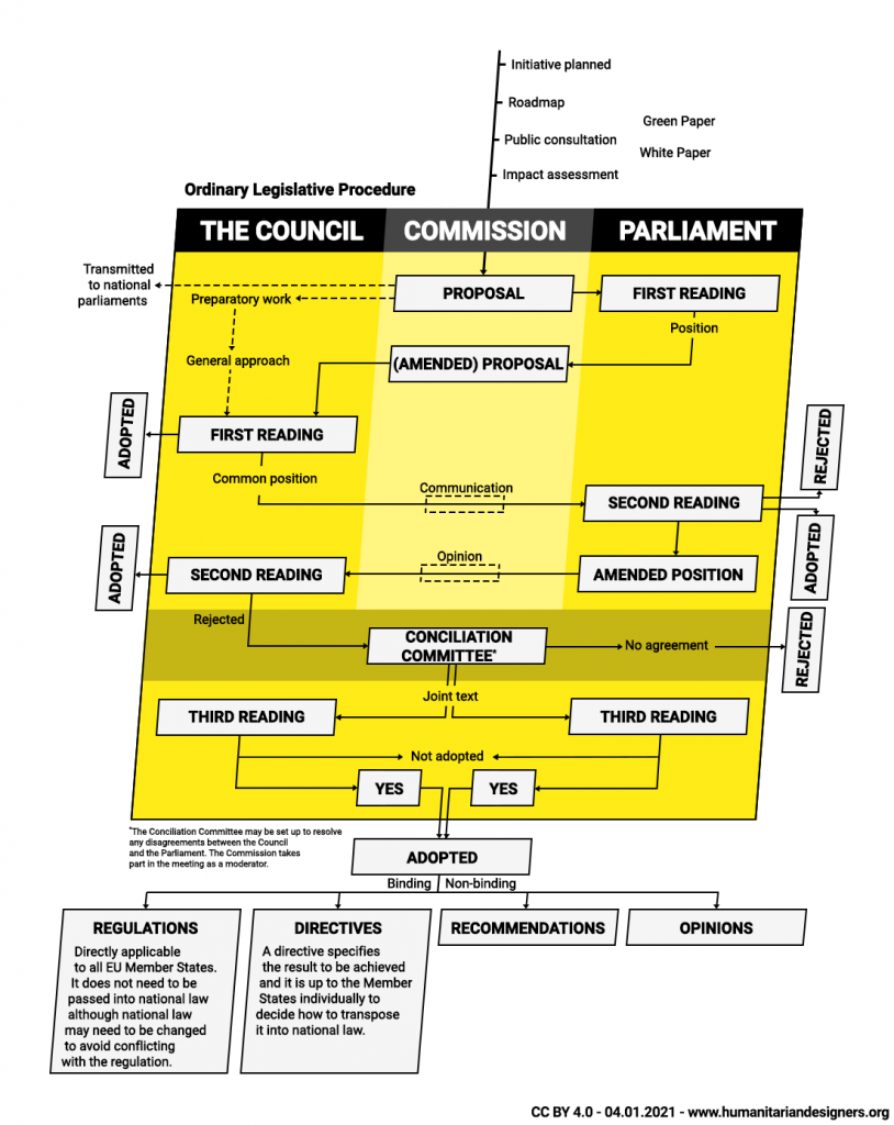 European Union The full EU ordinary legislative procedure