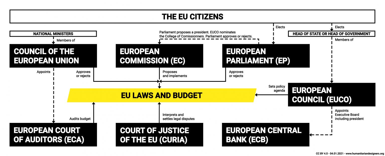 European Union seven institutions system