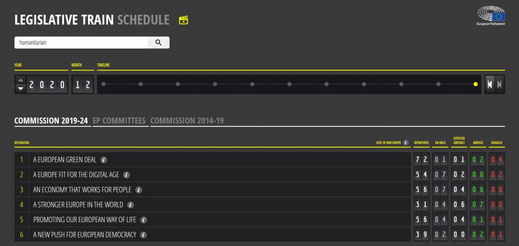 Legislative train schedule European Parliament