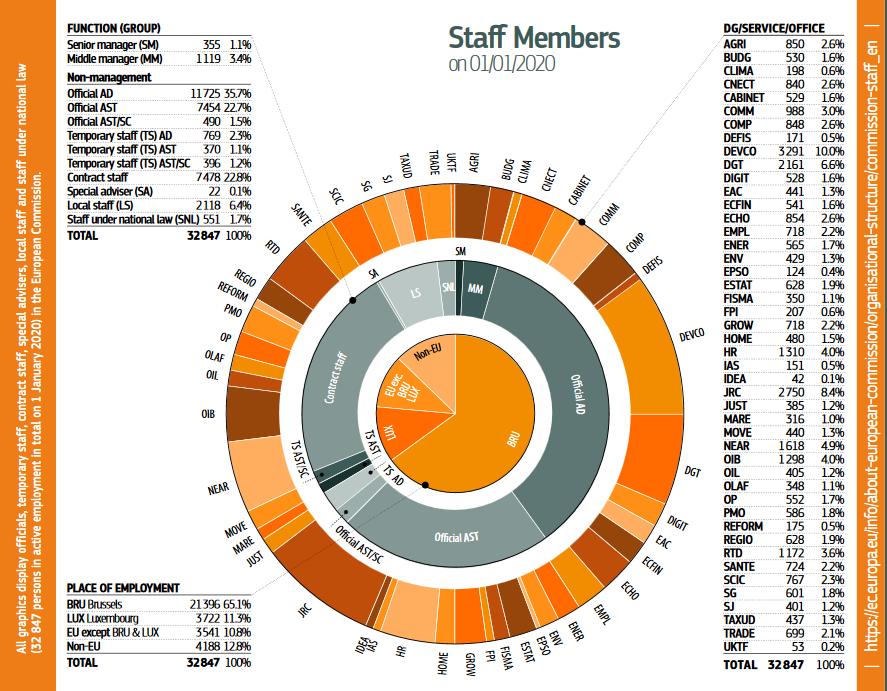 european-commission-hr_key_figures_2020_en pdf
