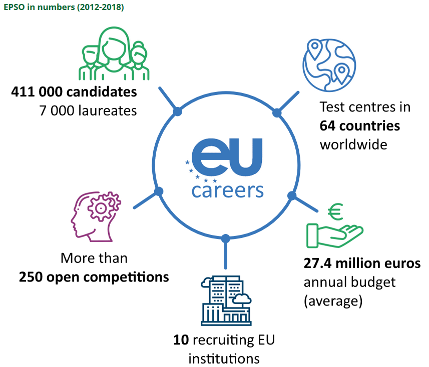 Special report EPSO Time to adapt selection process to changing recruitment needs EPSO in numbers