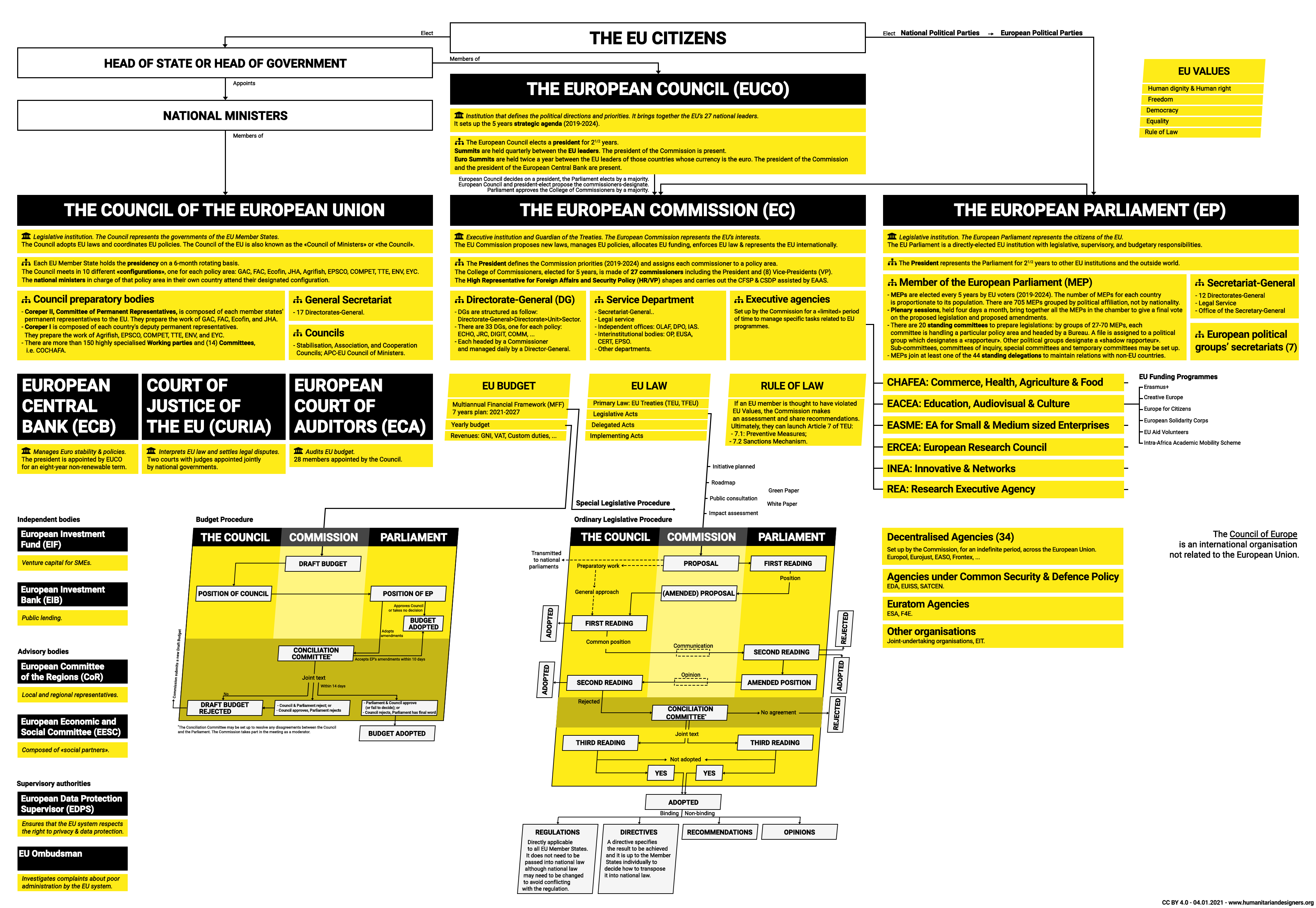 European Union EU System 2021 - Humanitarian Designers