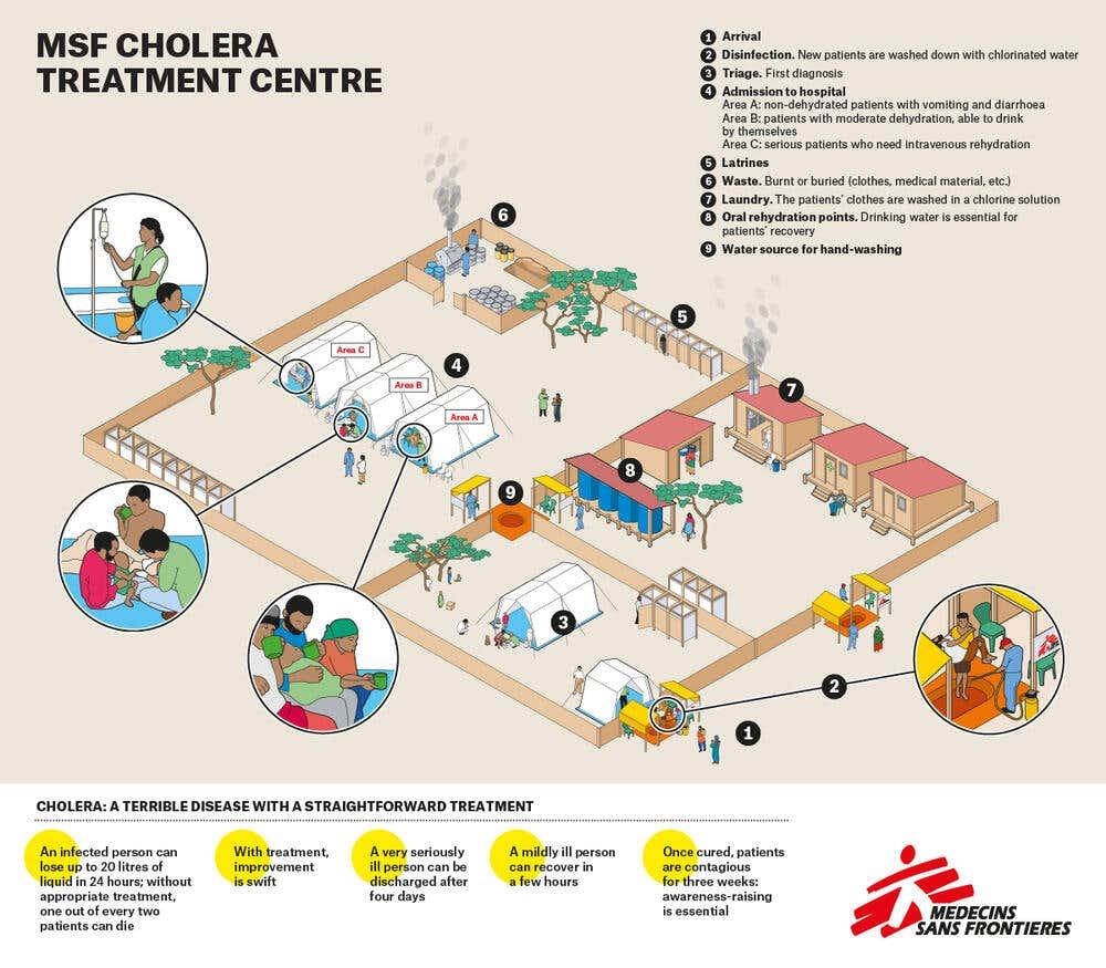 MSF cholera treatment centre