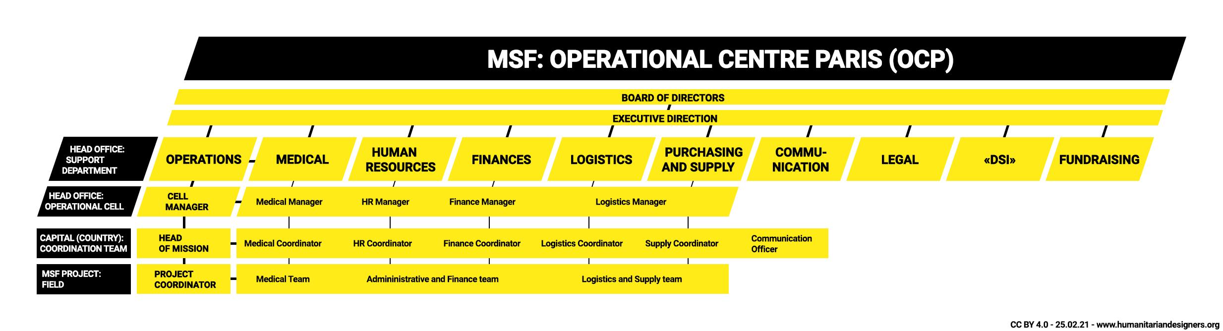 Medecins Sans Frontieres Operational Centre Paris Organisational chart MSF OCP