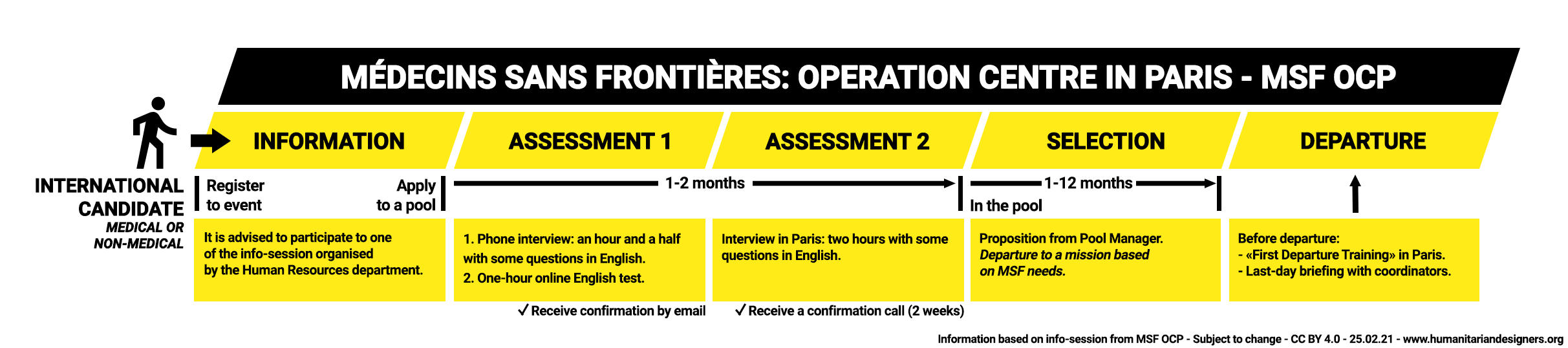 Medecins Sans Frontieres Operational Centre Paris Recruiting process MSF OCP