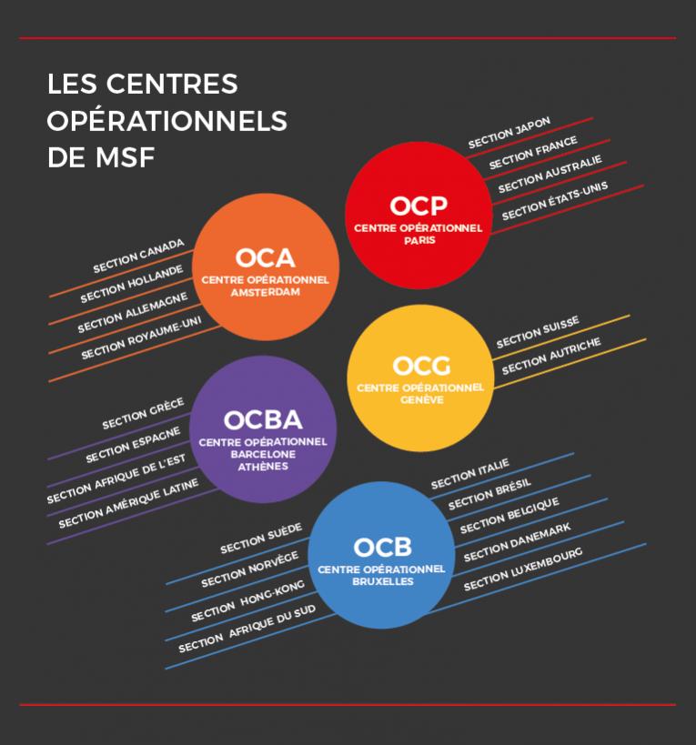 medecins sans frontieres operational centres