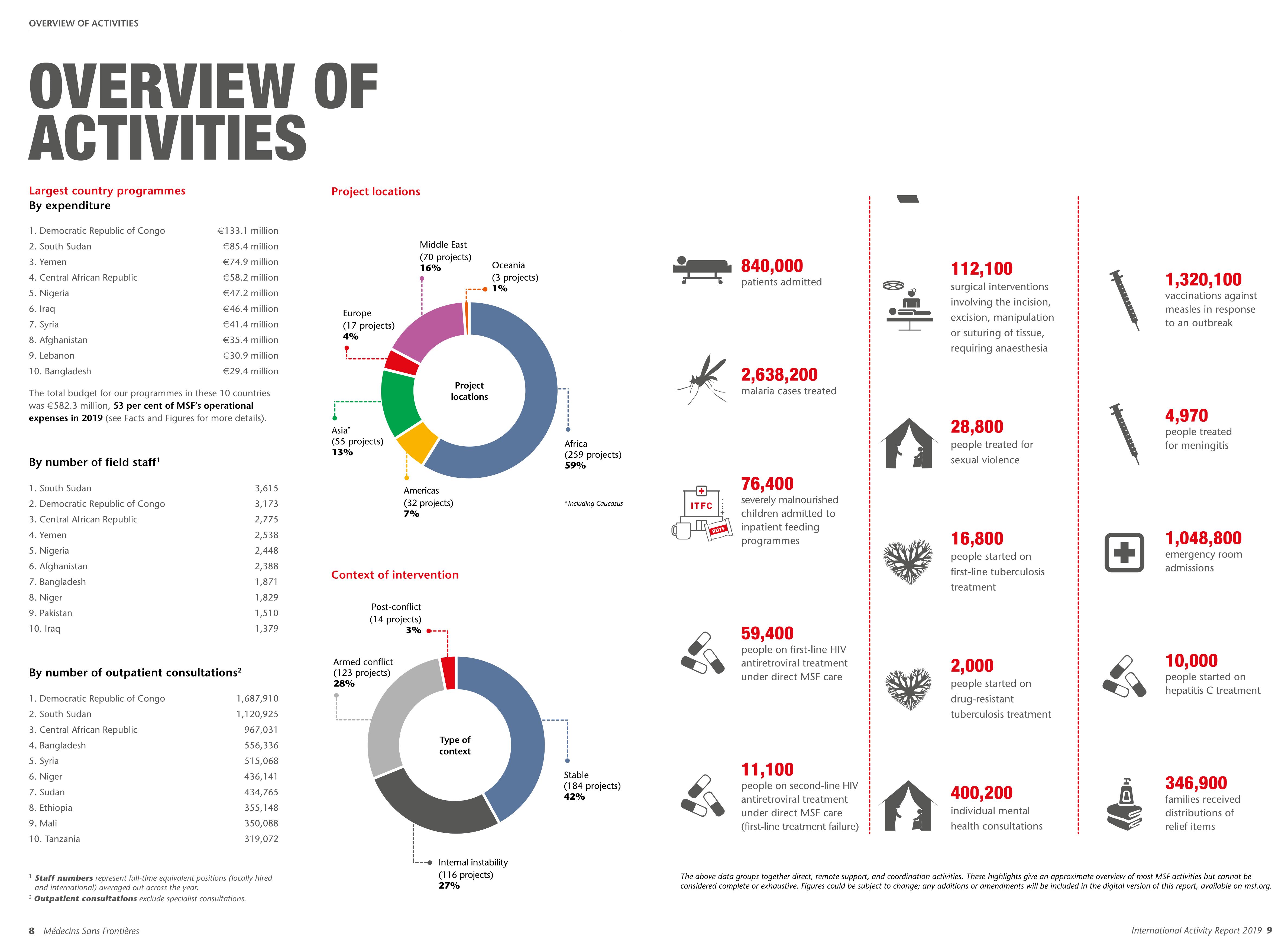msf international activity report 2019